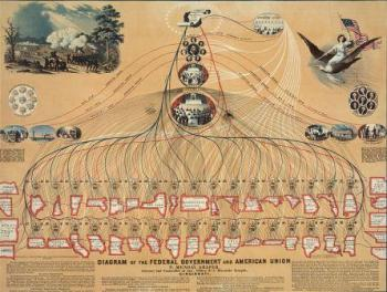 דיאגרמה של הממשל הפדרלי 1862